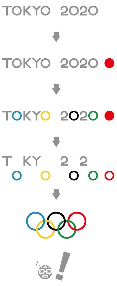 2020 東京オリンピックの謎